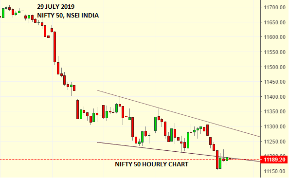 Daily Analysis of Stock Market – NIFTY – 29th July 2019 1