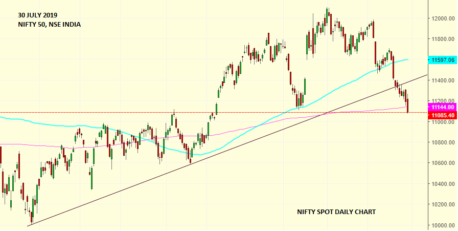 Daily Analysis of Stock Market – NIFTY – 30th July 2019 1
