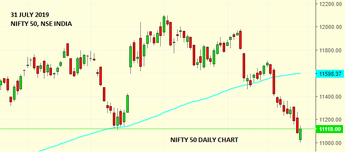 Daily Analysis of Stock Market – NIFTY – 31st July 2019 1