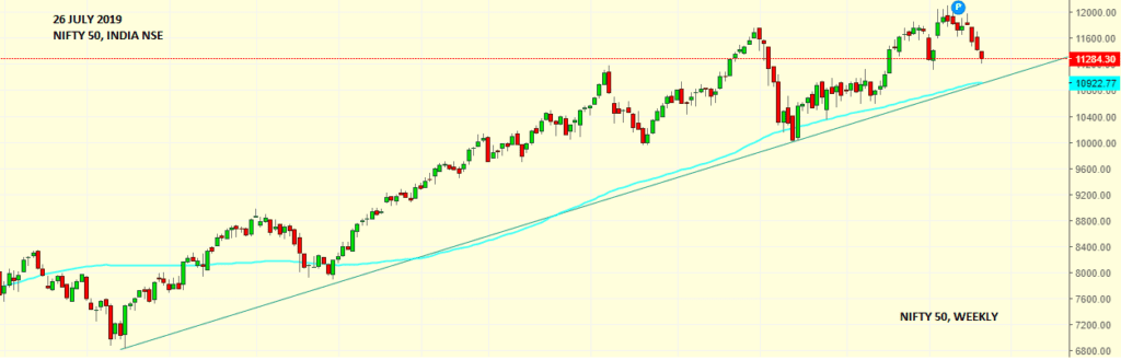 Market Weekly Analysis Edition - NIFTY - 22nd July 2019 to 26th July 2019 1
