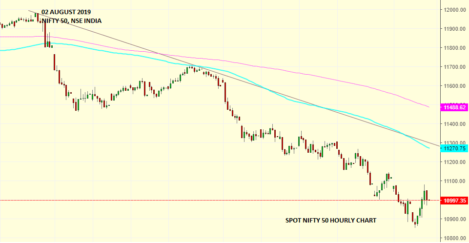 Daily Analysis of Stock Market – NIFTY – 02nd August 2019 1