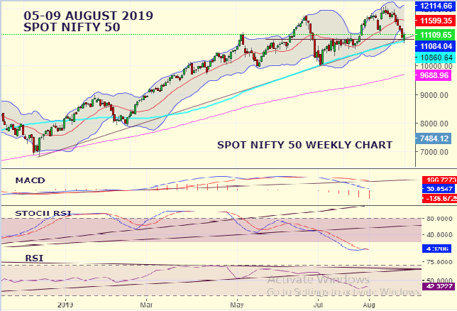 Market Weekly Analysis Edition – NIFTY – 5th August 2019 to 09th August 2019 1