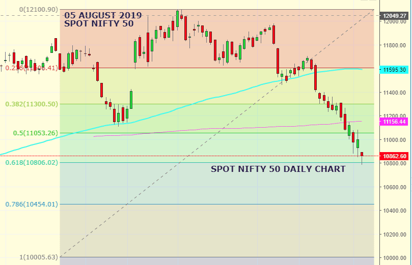 Daily Analysis of Stock Market – NIFTY – 05th August 2019 1
