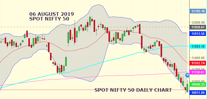 Daily Analysis of Stock Market – NIFTY – 06th August 2019 1