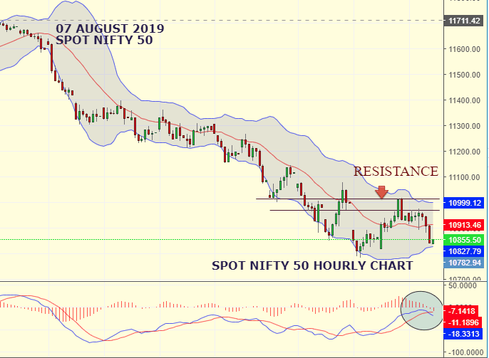 Daily Analysis of Stock Market – NIFTY – 07th August 2019 1