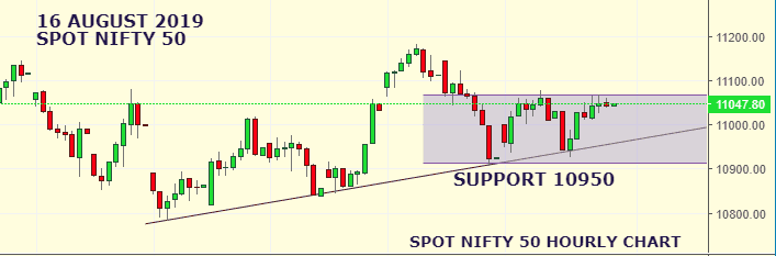 Daily Analysis of Stock Market – NIFTY – 16th August 2019 1