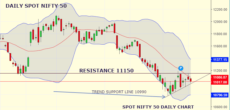 Daily Analysis of Stock Market – NIFTY – 20th August 2019 1