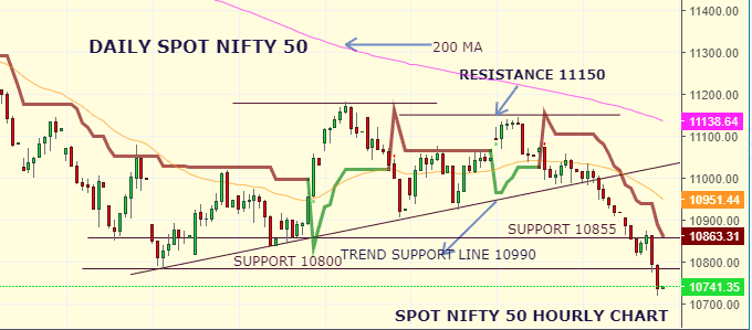 Daily Analysis of Stock Market – NIFTY – 22nd August 2019 1