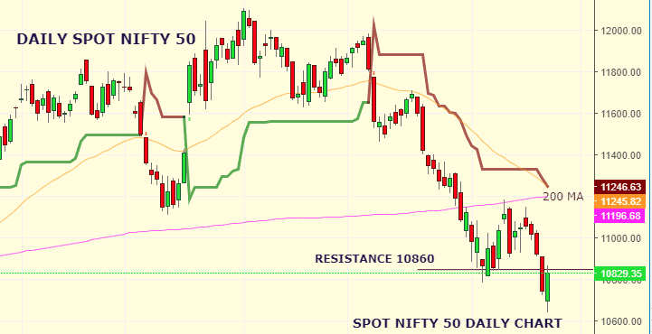 Daily Analysis of Stock Market – NIFTY – 23rd August 2019 1