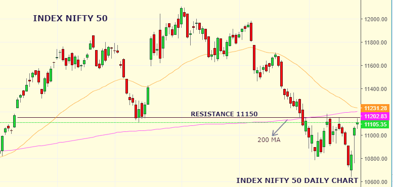 Daily Analysis of Stock Market – NIFTY – 27th August 2019 1
