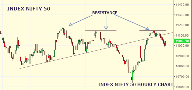 Daily Analysis of Stock Market – NIFTY – 28th August 2019 1