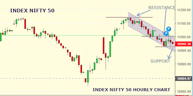 Daily Analysis of Stock Market – NIFTY – 29th August 2019 1