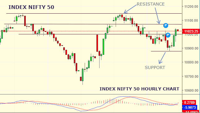 Daily Analysis of Stock Market – NIFTY – 30th August 2019 1
