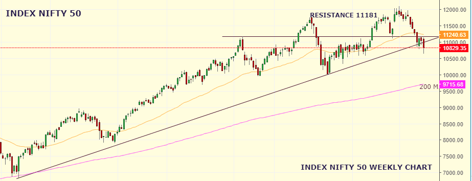 Market Weekly Analysis Edition – NIFTY – 19th August 2019 to 23rd August 2019 1