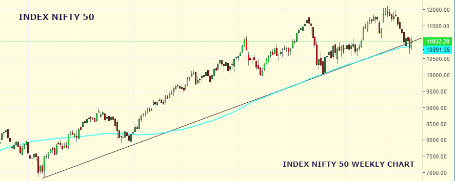 Market Weekly Analysis Edition – NIFTY – 26th August 2019 to 30th August 2019 1