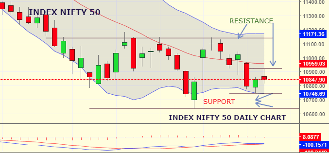Daily Analysis of Stock Market – NIFTY – 05th September 2019 1