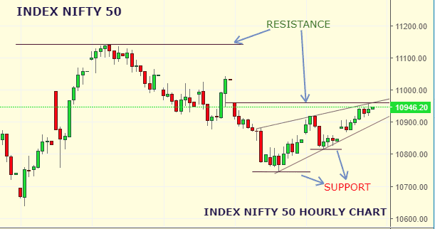 Daily Analysis of Stock Market – NIFTY – 06th September 2019 1