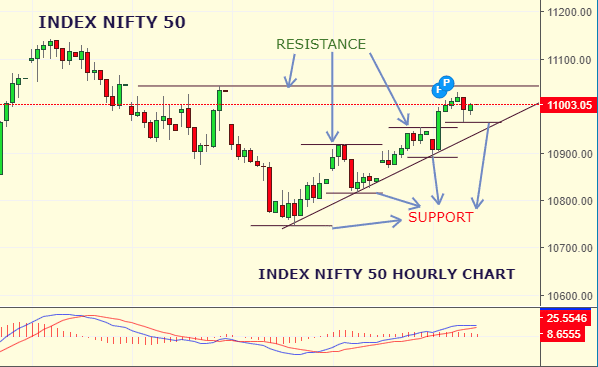 Daily Analysis of Stock Market – NIFTY – 09th September 2019 1