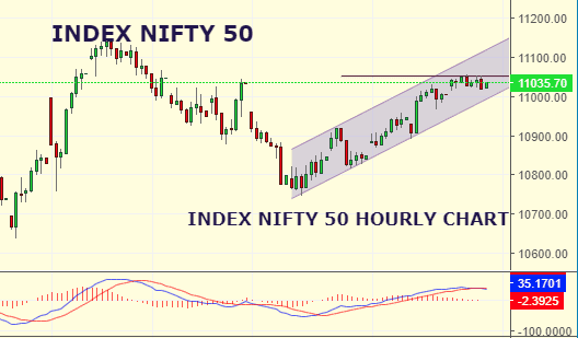 Daily Analysis of Stock Market – NIFTY – 11th September 2019 1