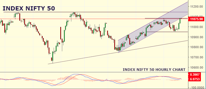 Daily Analysis of Stock Market – NIFTY – 13th September 2019 1