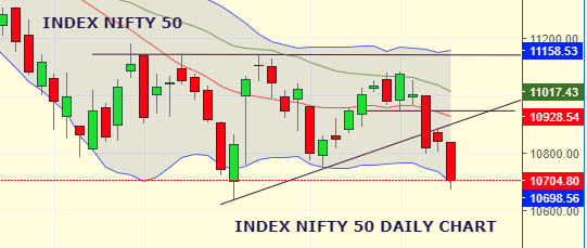 Daily Analysis of Stock Market – NIFTY – 19th September 2019 1