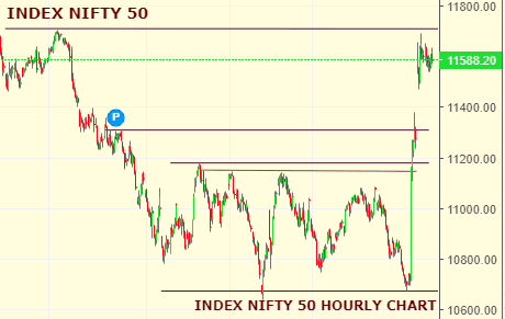 Daily Analysis of Stock Market – NIFTY – 24th September 2019 1