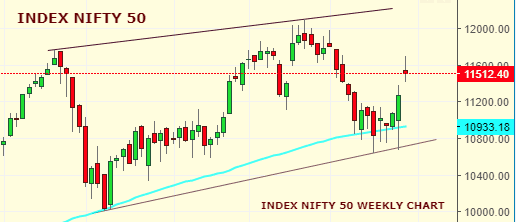 Market Weekly Analysis Edition – NIFTY – 23rd SEPTEMBER 2019 – 27th SEPTEMBER 2019 1