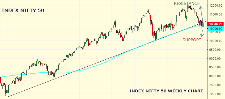 Market Weekly Analysis Edition – NIFTY – 03rd SEPTEMBER 2019 - 06th SEPTEMBER 2019 1