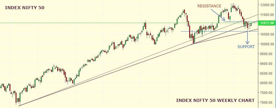 Market Weekly Analysis Edition – NIFTY – 09th SEPTEMBER 2019 – 13th SEPTEMBER 2019 1