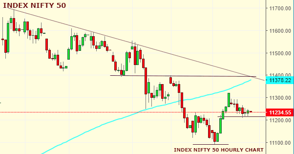 Daily Analysis of Stock Market – NIFTY – 10th October 2019 1