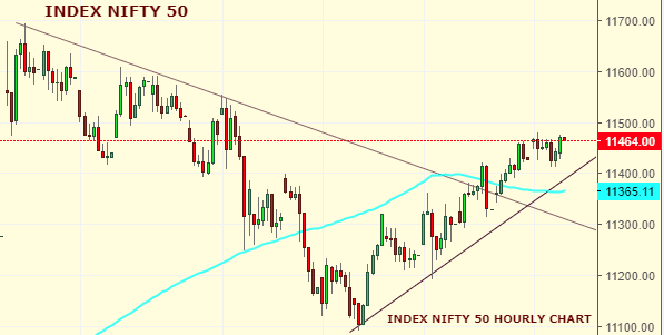 Daily Analysis of Stock Market – NIFTY – 16th October 2019 1