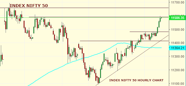 Daily Analysis of Stock Market – NIFTY – 17th October 2019 1