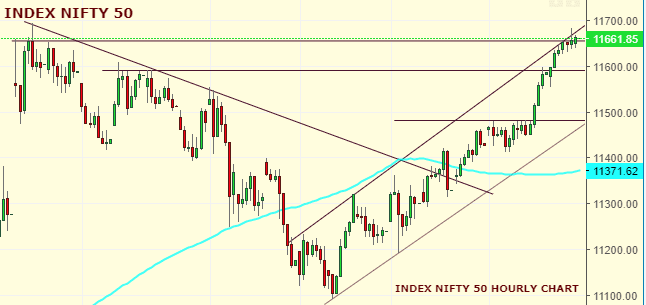 Daily Analysis of Stock Market – NIFTY – 18th October 2019 1