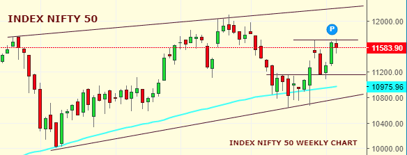 Market Weekly Analysis Edition – NIFTY – 21st OCTOBER 2019 – 25th OCTOBER 2019 1