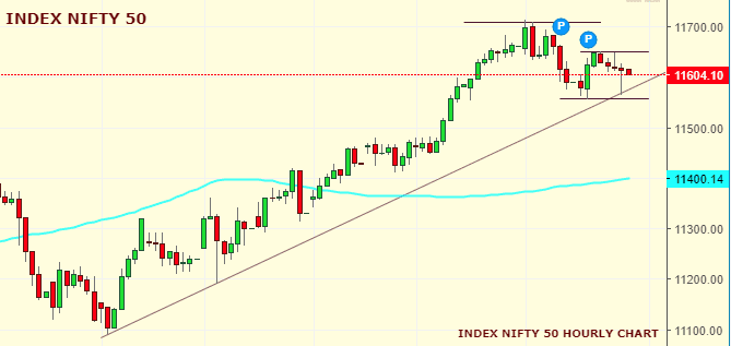 Daily Analysis of Stock Market – NIFTY – 23rd October 2019 1