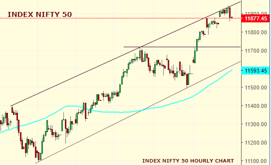Daily Analysis of Stock Market – NIFTY – 31st October 2019 1