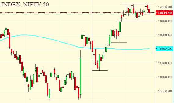 Market Weekly Analysis Edition – NIFTY – 18 NOVEMBER 2019 – 22 NOVEMBER 2019 1