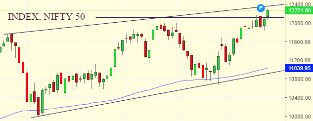 Market Weekly Analysis Edition – NIFTY – 16 DECEMBER 2019 – 20 DECEMBER 2019 1