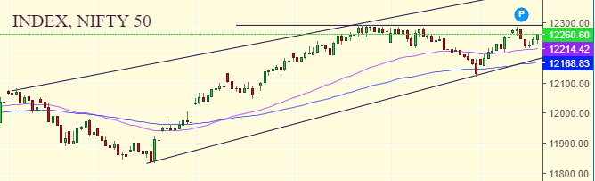 Daily Analysis of Stock Market – NIFTY – 30th December 2019 1