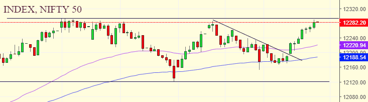 Daily Analysis of Stock Market – NIFTY – 02nd January 2020 1