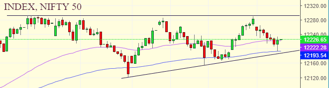 Daily Analysis of Stock Market – NIFTY – 03rd January 2020 1